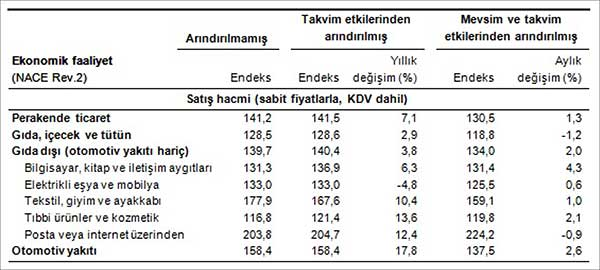 Perakende satış hacim ve ciro endeksleri (2010=100), Temmuz 2015