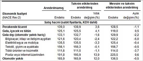 Perakende satış hacim ve ciro endeksleri (2010=100), Ağustos 2015
