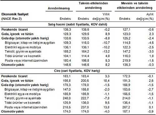 Perakende satış hacim ve ciro endeksleri (2010=100), Eylül 2015