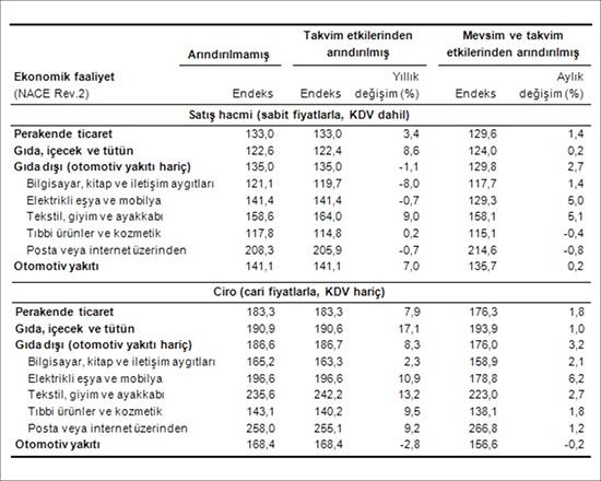 Perakende satış hacim ve ciro endeksleri (2010=100), Ekim 2015