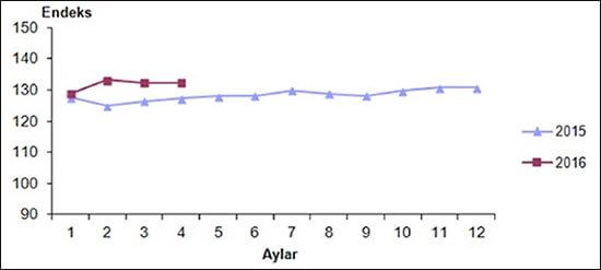 Mevsim ve takvim etkilerinden arındırılmış perakende satış hacim endeksi (2010=100), Nisan 2016