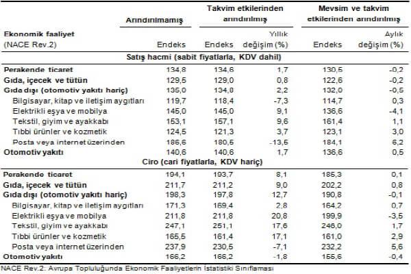 Perakende satış hacim ve ciro endeksleri (2010=100), Haziran 2016