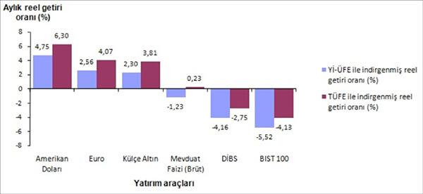Finansal yatırım araçlarının aylık reel getirileri (%), Kasım 2016
