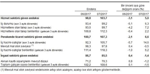 Mevsim etkilerinden arındırılmış sektörel güven endeksleri, alt endeksleri ve değişim oranları, Temmuz 2017