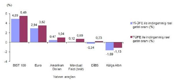 Finansal yatırım araçlarının aylık reel getiri oranları, Temmuz 2017