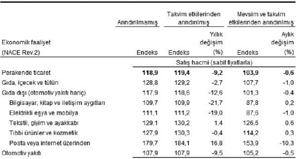 Perakende satış endeksleri, Aralık 2018 [2015=100]