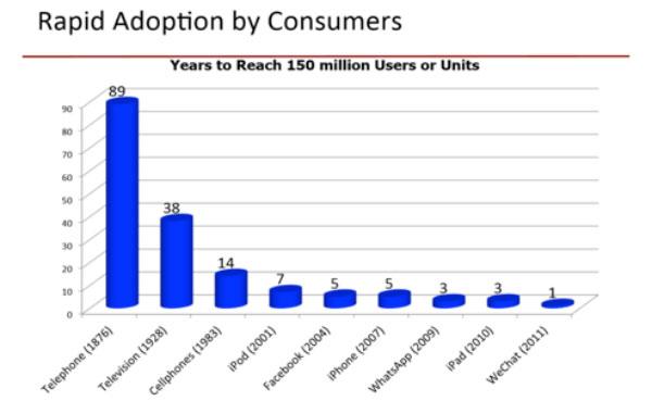 rapid adoption