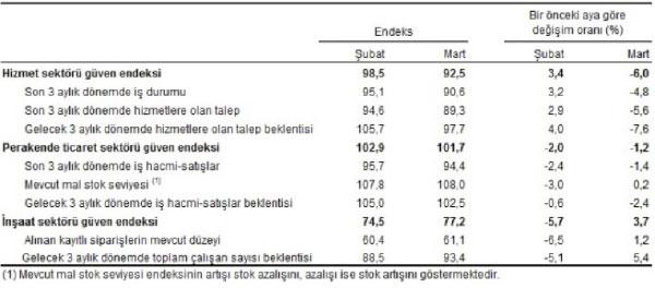 Mevsim etkilerinden arındırılmış sektörel güven endeksleri, alt endeksleri ve değişim oranları, Mart 2020