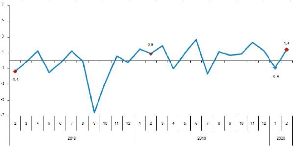 Perakende satış hacmi aylık değişim oranı (%), Şubat 2020