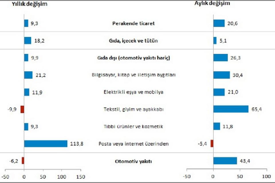 Perakende ciro sektörlere göre yıllık ve aylık değişim oranları (%), Haziran 2020