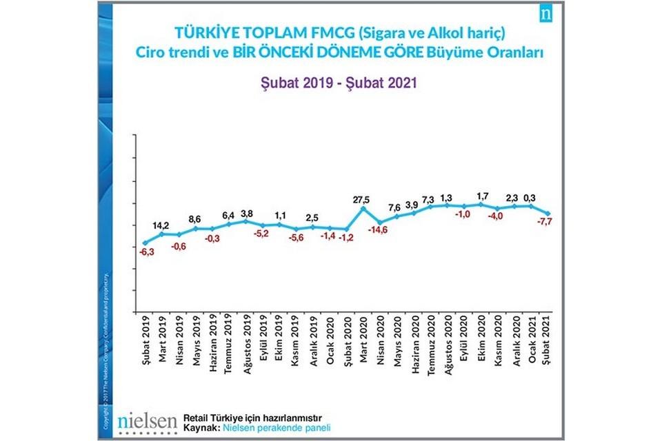 Toplam FMCG (Alkol ve Sigara Hariç) pazarı, Şubat 2021'de bir önceki aya kıyasla %7,7 küçüldü.