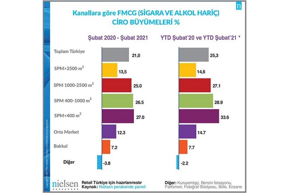 Şubat ayında 2020 Şubat ayına göre en çok büyüme %27,0 ile SPM400 kanalında gerçekleşti.